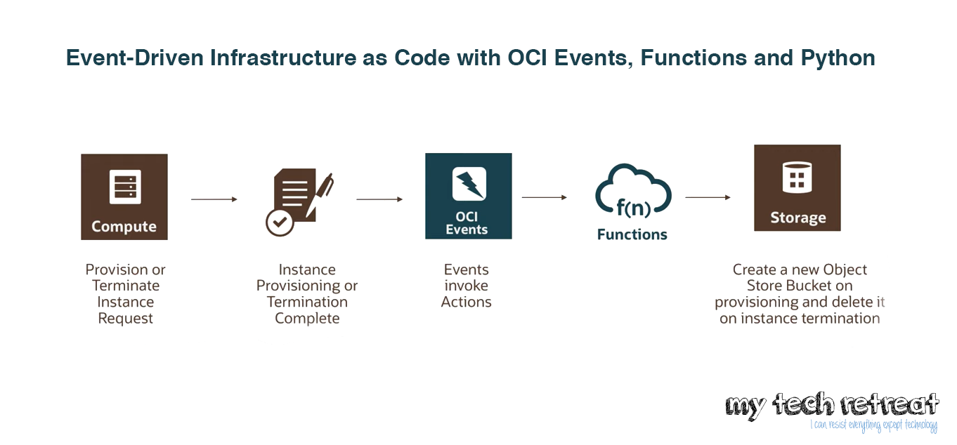 Event-Driven Infrastructure as Code with OCI Events, Functions and Python
