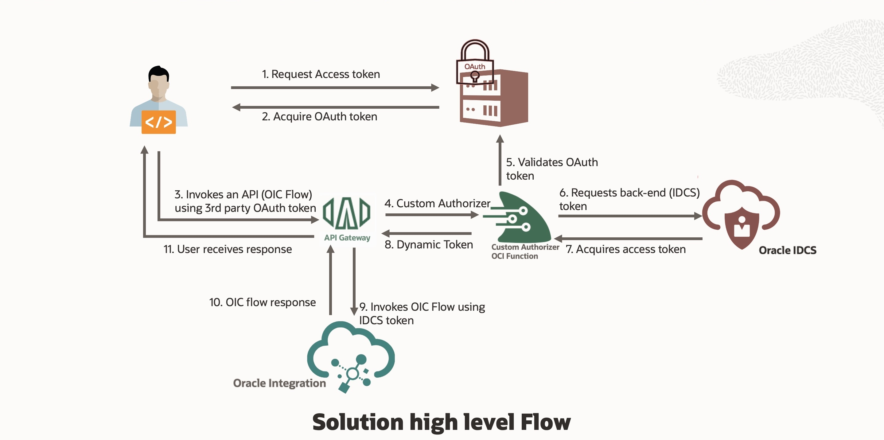 Protect OIC REST APIs with OCI API Gateway and OAuth2 – 2/2