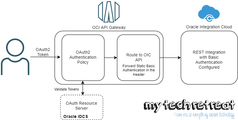Protect OIC REST APIs with OCI API Gateway and OAuth2 – 1/2
