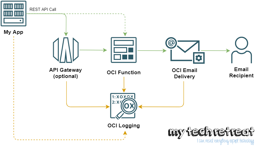 Send Emails from your Custom App with OCI Email Delivery and OCI Functions